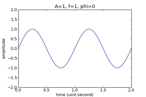 浅析是什么样的信号与频谱-转载 1