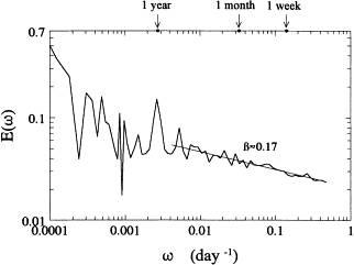 浅析是什么样的信号与频谱-转载 7