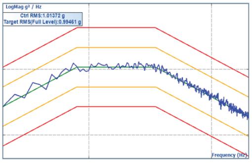 如何在振动控制系统随机测试实验中优化非线性控制 3