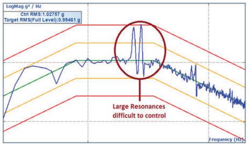 如何在振动控制系统随机测试实验中优化非线性控制 2