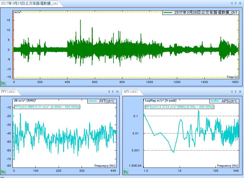 天津某大学使用动态数据采集仪CoCo-80X做路谱仿真测试 4