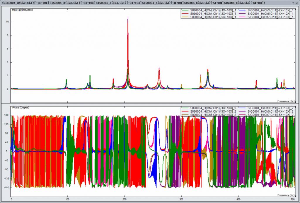 上海某大学使用EDM Modal模态分析软件与Spider-80X动态数据采集仪对车架进行模态实验 3