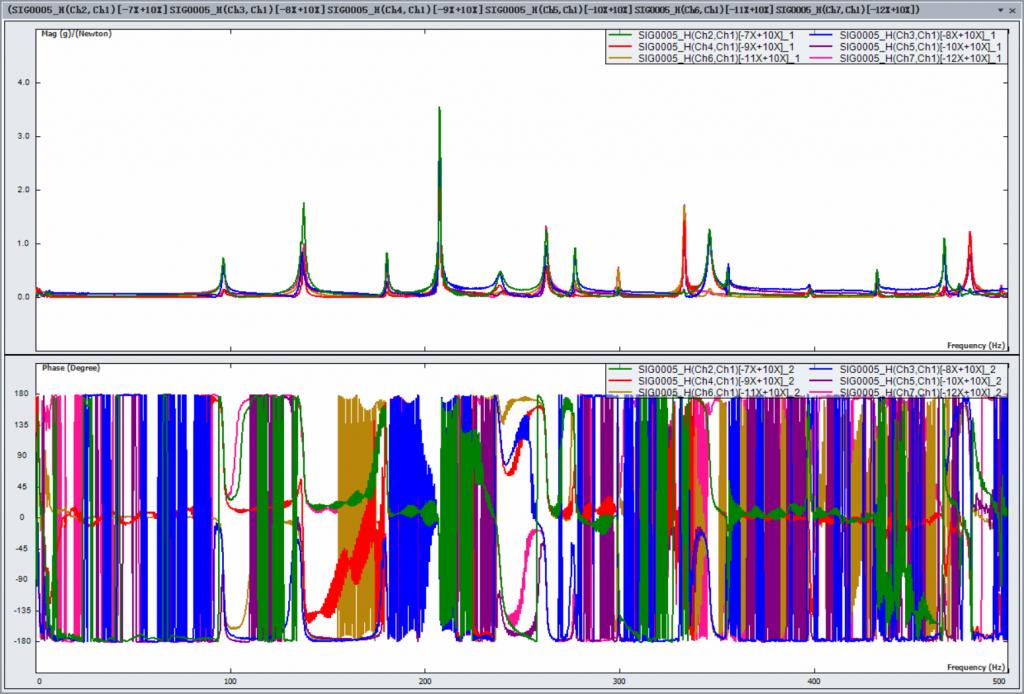 上海某大学使用EDM Modal模态分析软件与Spider-80X动态数据采集仪对车架进行模态实验 4