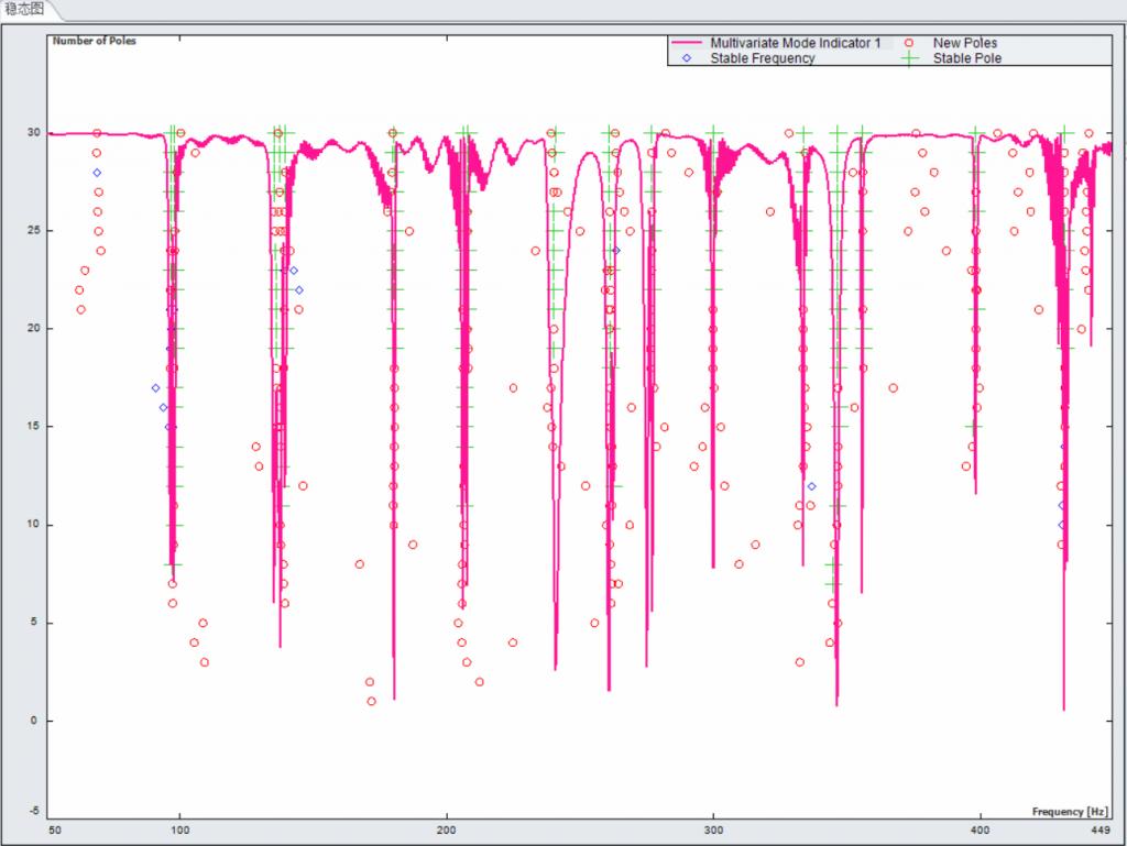 上海某大学使用EDM Modal模态分析软件与Spider-80X动态数据采集仪对车架进行模态实验 5