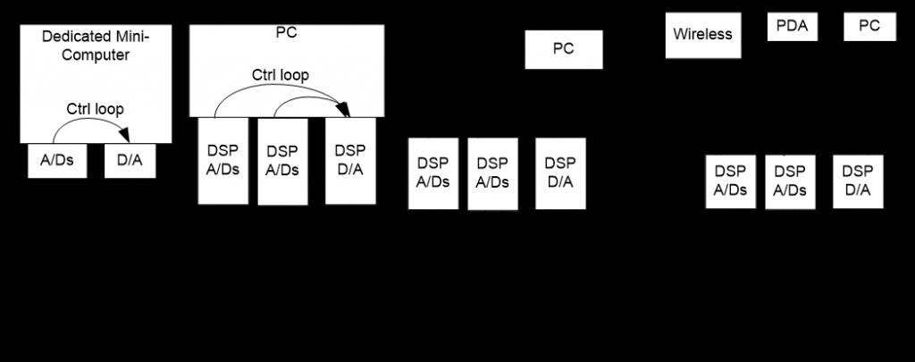 科普:数字式振动控制器的发展历程 9