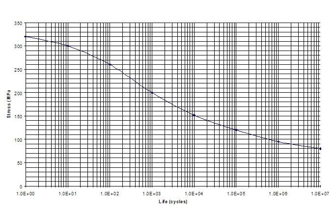 疲劳损伤谱(FDS) 1