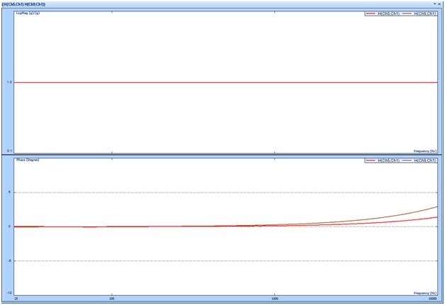 跨越大型结构或空间的同步数据采集方案 3