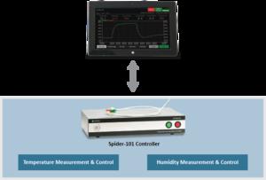Spider-101 温湿度控制器(三综合测试系统) 3