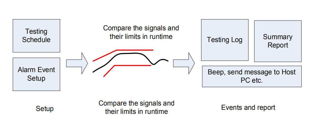 自动测试计划和阈值测试 2