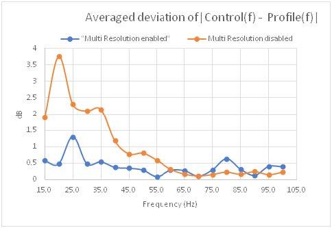 随机控制中多分辨率控制 9