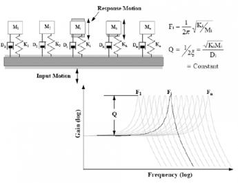 冲击响应谱分析(SRS) 1