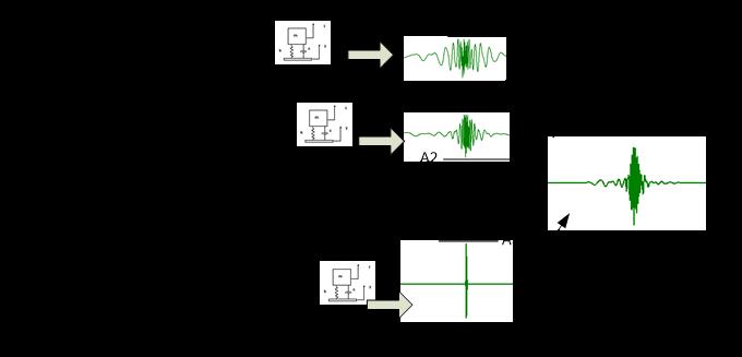 冲击响应谱的合成与控制 3
