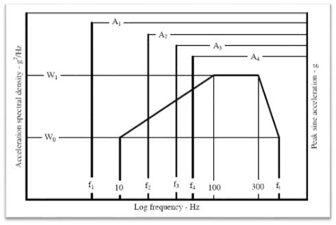 正弦+随机测试(SOR) 1
