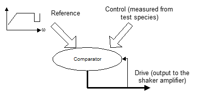 正弦扫频测试 1