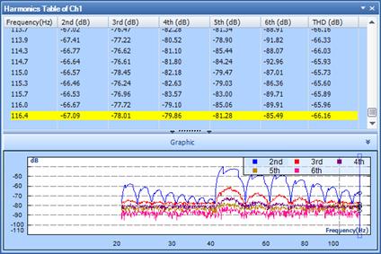 正弦总谐波失真测试(THD) 2