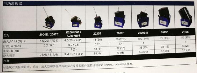 激励器,激振器,小型振动台,模态振动台,电动激励器K2004E01,K2007E01,2004E,2007E,2025E,2060E,2100E11,2075E,2110E