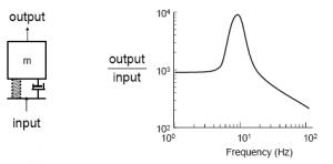 晶钻专利:多分辨率频谱分析在模态分析和振动控制的应用 13