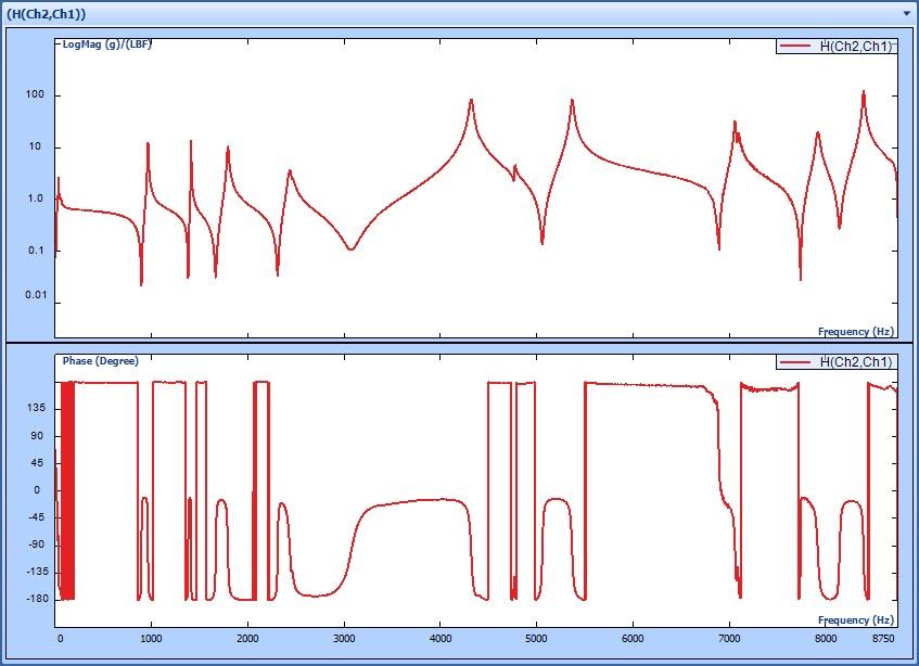 晶钻专利:多分辨率频谱分析在模态分析和振动控制的应用 14