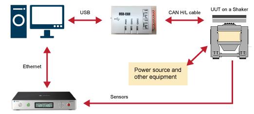 EDM通过Can总线监测汽车电池组测试方案 2