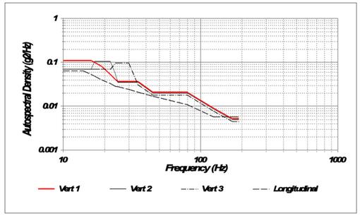 四种流行的电动汽车电池振动测试标准及相关测试方法 2