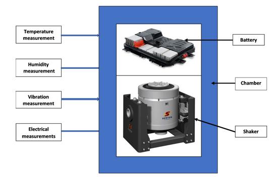 电动汽车电池测试系统的综合环境测试解决方案 2