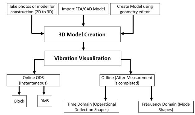 振动可视化 2