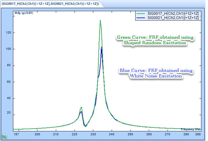 MIMO FRF模态试验中的形随机和突发随机激励 1
