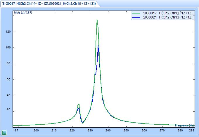 MIMO FRF模态试验中的形随机和突发随机激励 11