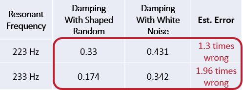 MIMO FRF模态试验中的形随机和突发随机激励 13