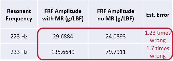 MIMO FRF模态试验中的形随机和突发随机激励 14