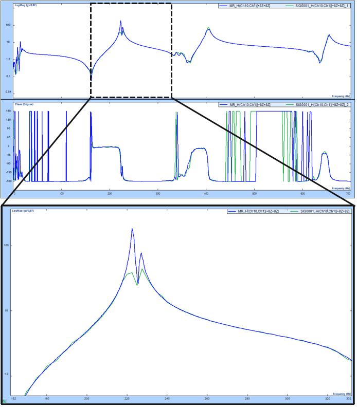 模态分析中常规FFT和使用多分辨率频谱技术FFT的比较 11