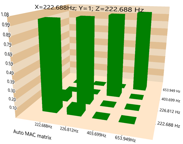 模态分析中常规FFT和使用多分辨率频谱技术FFT的比较 12