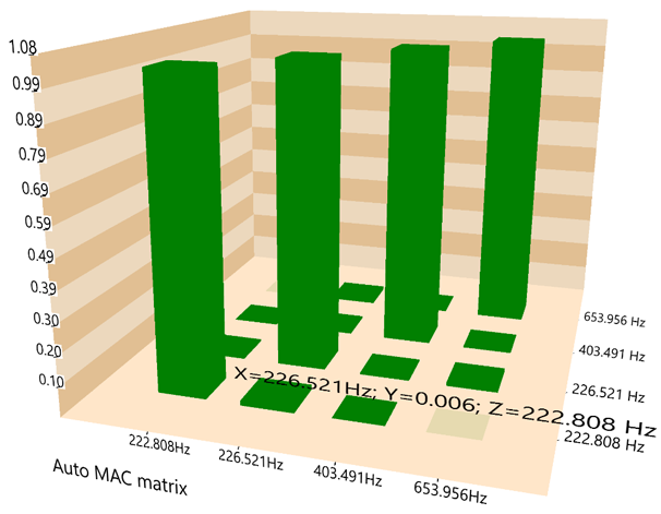 模态分析中常规FFT和使用多分辨率频谱技术FFT的比较 13