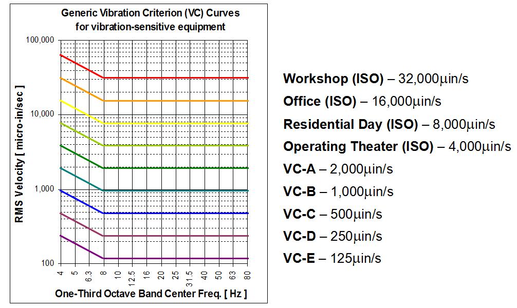 电子工业厂房微振动测量方案 3
