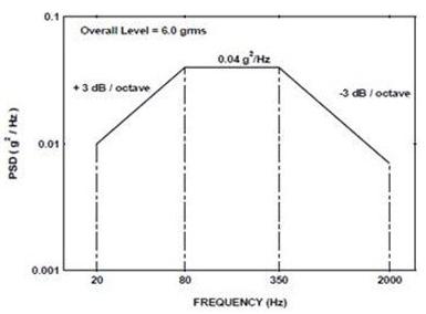 MIMO振动系统抑制控制(Control Null)功能 4