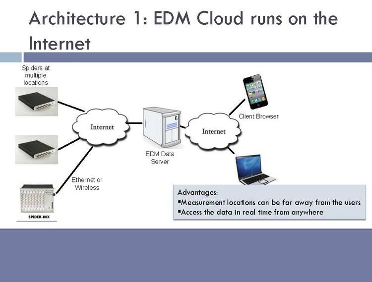 EDM-Cloud 远程监控平台 2