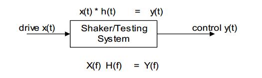 什么是经典冲击测试? 2