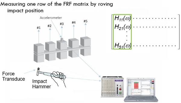 做锤击法模态试验,对比移动力锤固定传感器和移动传感器固定力锤两种方法优缺点 3