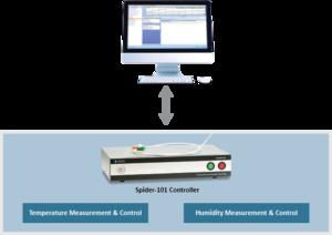 Spider-101 温湿度控制器(三综合测试系统) 5